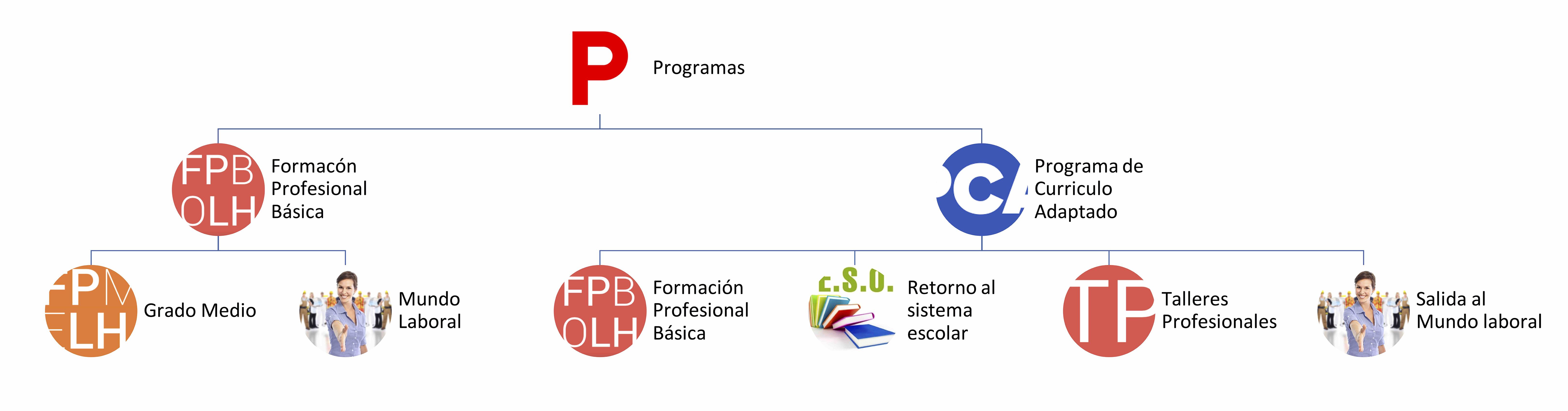 Formación Profesional Fundación El Castillo
